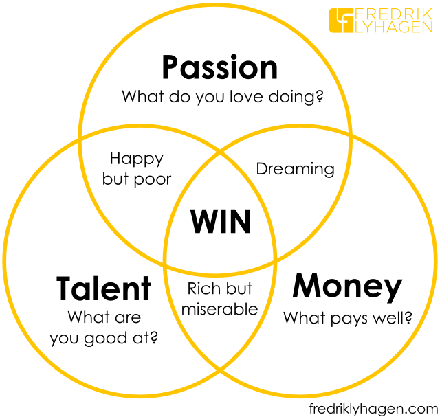 reintegrate how to find your passion