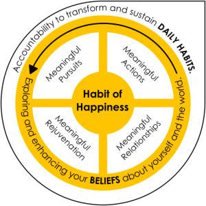 Habit of Happiness model