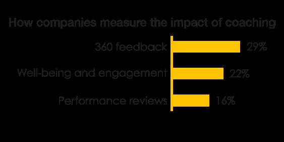 measuring the impact of coaching